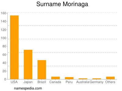 Surname Morinaga