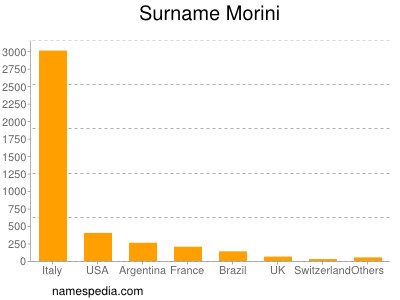 Familiennamen Morini