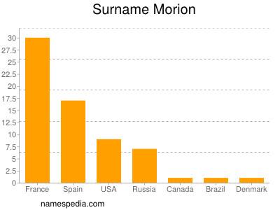 Surname Morion