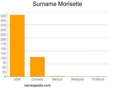 Familiennamen Morisette