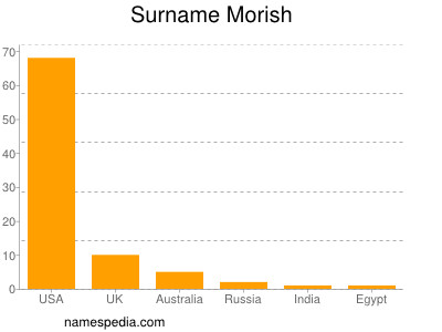 Morish - Names Encyclopedia