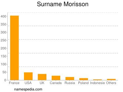 Surname Morisson
