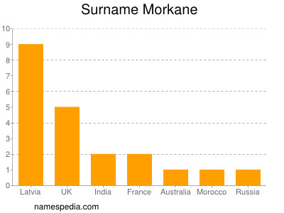 Surname Morkane