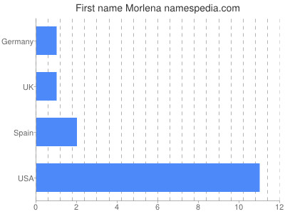 Given name Morlena