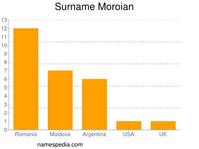 Familiennamen Moroian