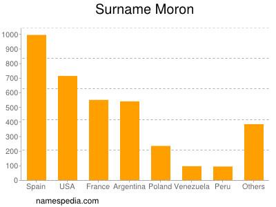 Surname Moron