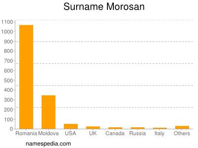 Familiennamen Morosan