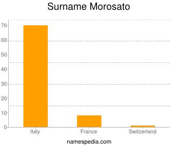 Surname Morosato