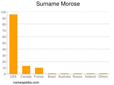 Surname Morose