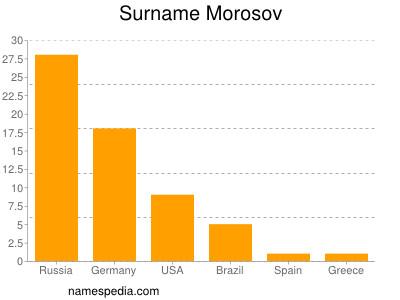 Surname Morosov