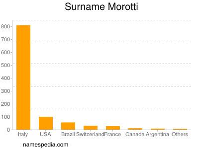 Surname Morotti