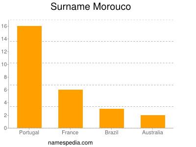 Surname Morouco