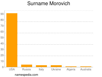 Surname Morovich