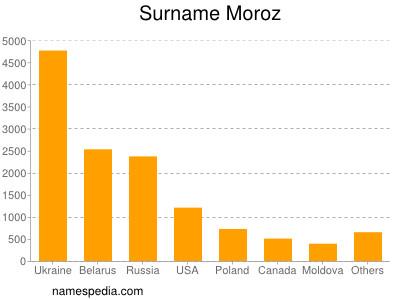 Surname Moroz