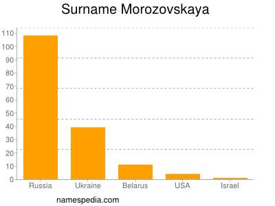 Surname Morozovskaya