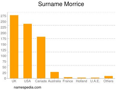 Surname Morrice