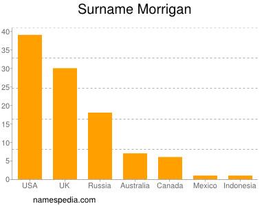 Familiennamen Morrigan