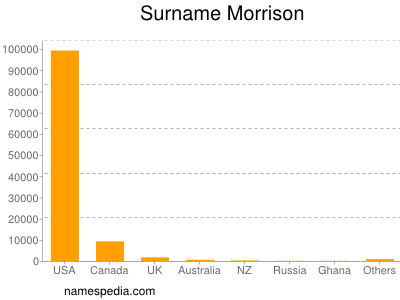 Surname Morrison