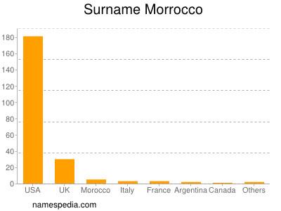 Surname Morrocco