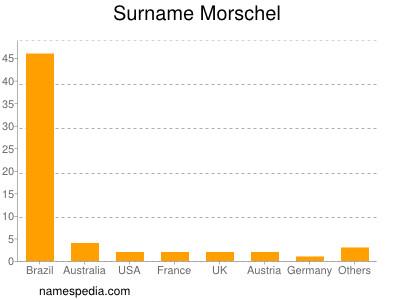 Surname Morschel