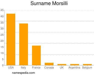 Surname Morsilli