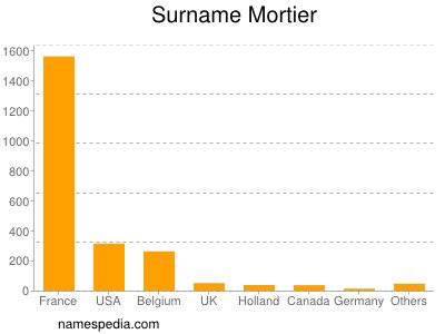 Surname Mortier