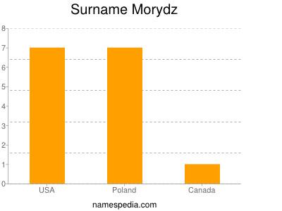 Surname Morydz