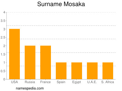 Surname Mosaka
