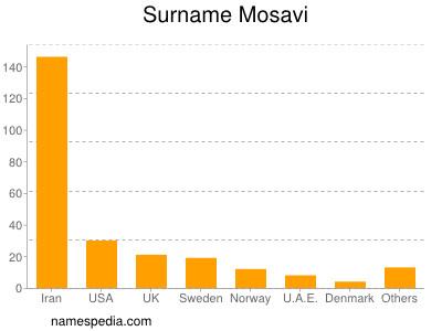 Surname Mosavi