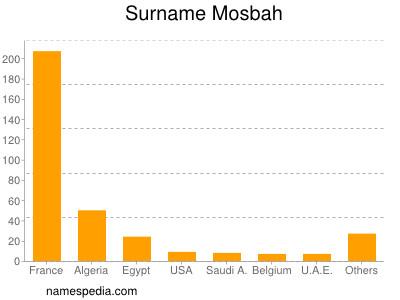 Surname Mosbah