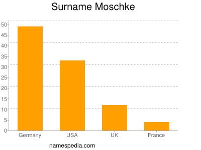 Surname Moschke