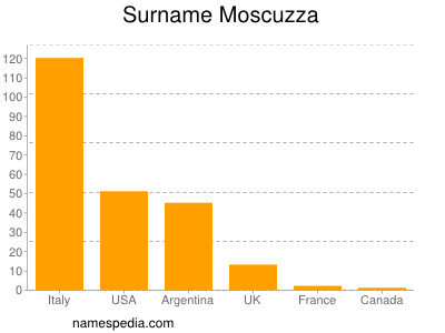 Surname Moscuzza