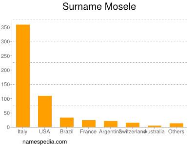 Surname Mosele