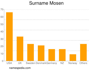 Surname Mosen