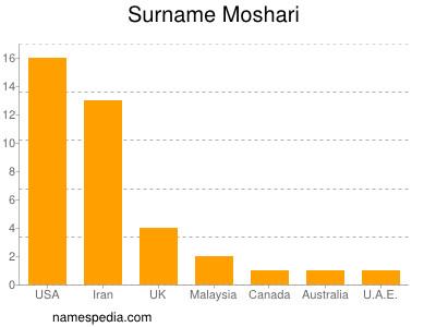 Familiennamen Moshari