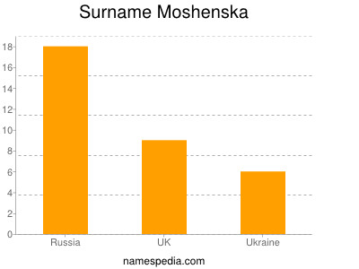Surname Moshenska
