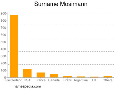 Surname Mosimann
