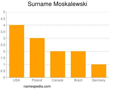 Surname Moskalewski