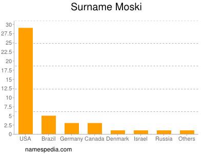Surname Moski