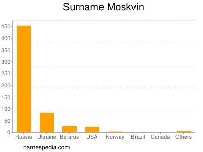 Surname Moskvin