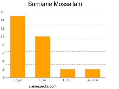 Surname Mossallam