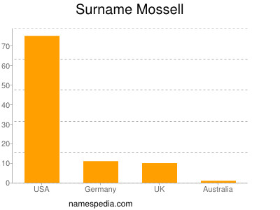 Surname Mossell
