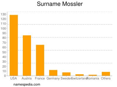 Surname Mossler