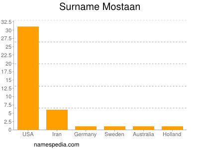 Surname Mostaan