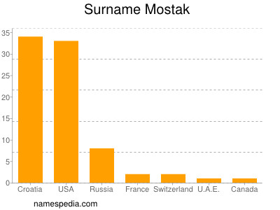 Surname Mostak