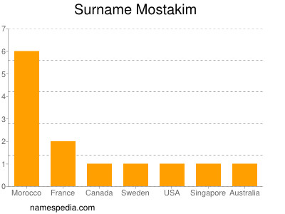 Surname Mostakim
