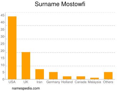Surname Mostowfi