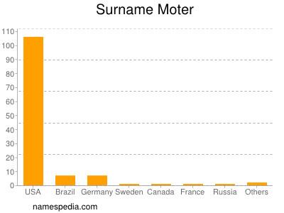 Surname Moter