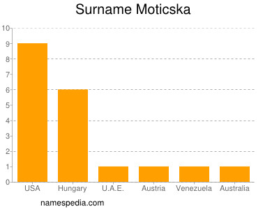 Surname Moticska