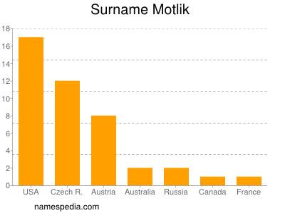 Surname Motlik